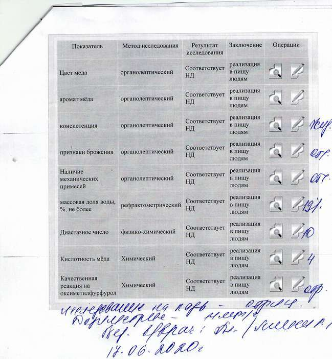 ПАСЕКА Народного сада. Результаты ветеринарно-санитарной экспертизы мёда